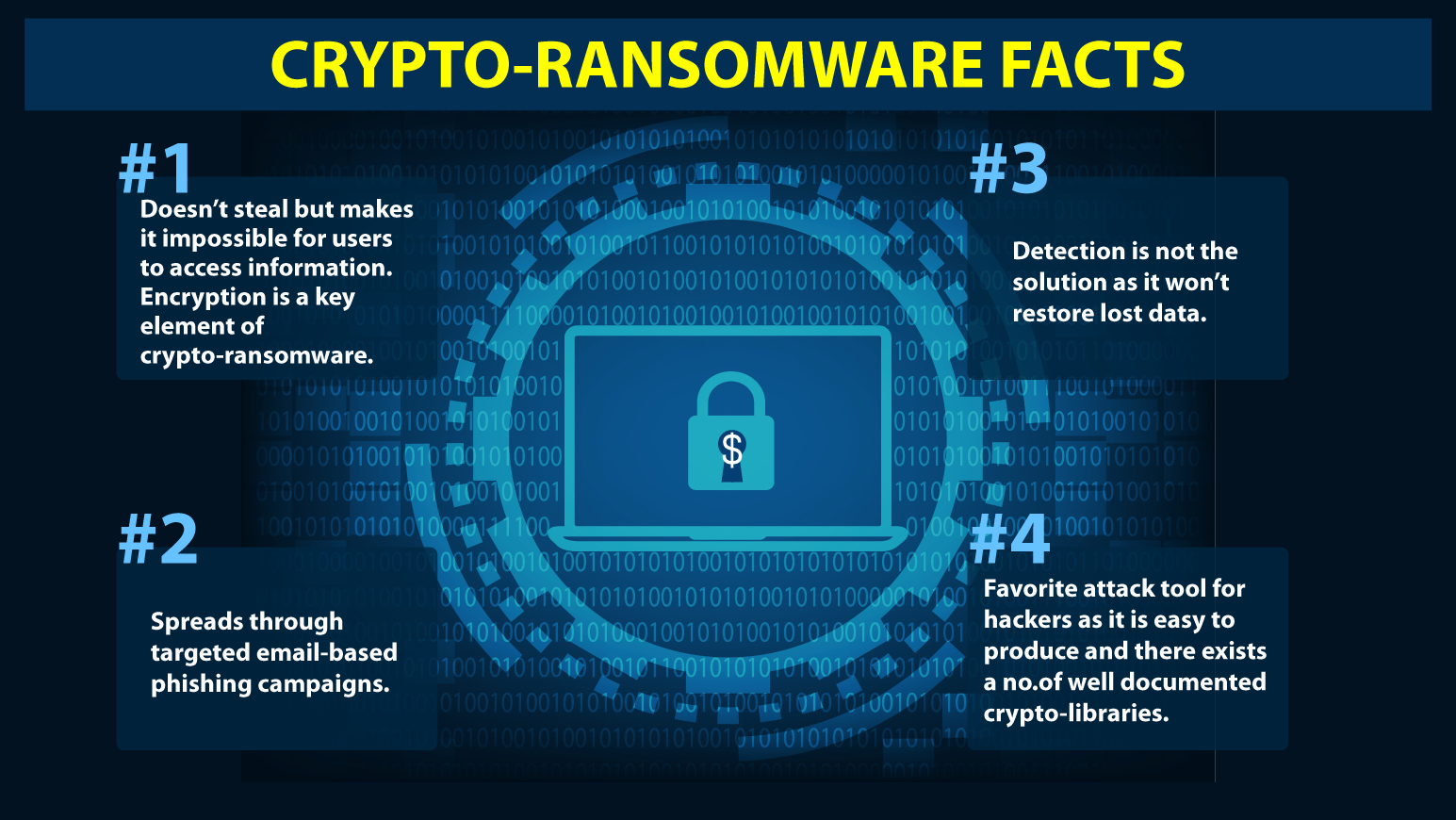 crypto-ransomware-facts