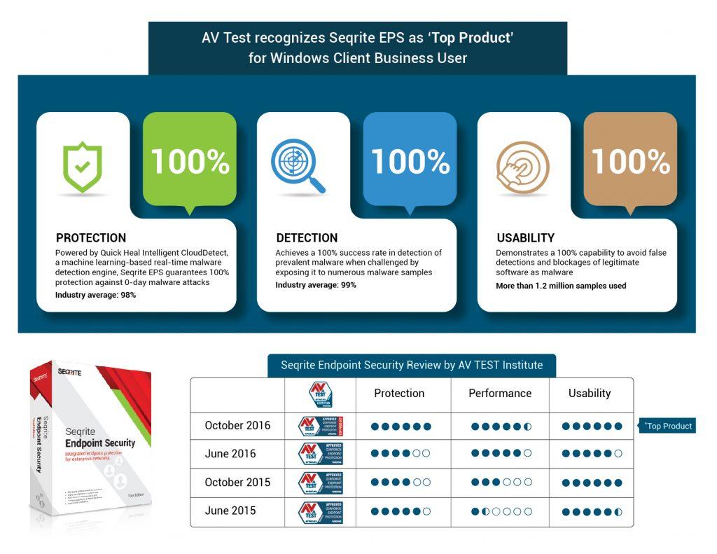 seqrite-infographic-av-test-01