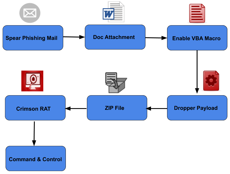 Image: Infection Chain – Scenario 1