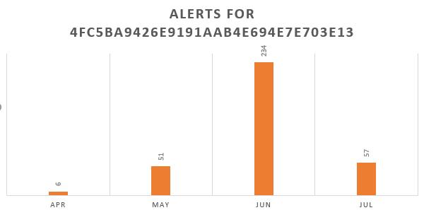 Figure 1: Trend for Gorgon APT sample