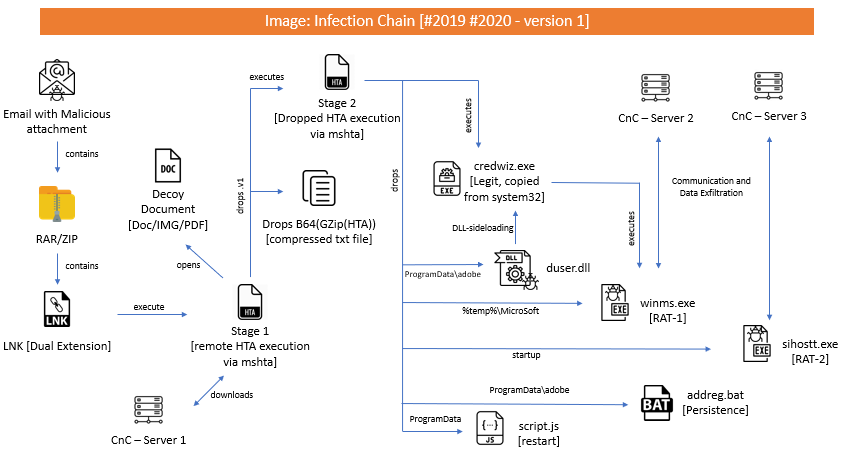 Infection Chain – Version 1