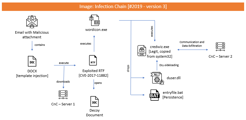 Infection Chain – Version 3: